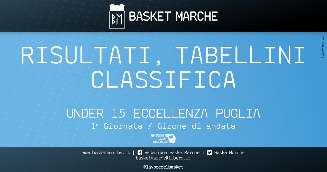 https://www.basketmarche.it/immagini_articoli/12-04-2021/eccellenza-puglia-girone-aurora-brindisi-parte-forte-supera-francavilla-600.jpg
