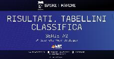 https://www.basketmarche.it/immagini_articoli/12-05-2021/serie-risultati-tabellini-giornata-fase-orologio-120.jpg