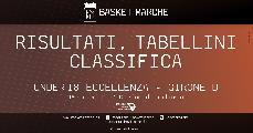 https://www.basketmarche.it/immagini_articoli/13-01-2020/under-eccellenza-girone-progetto-roma-ferma-bene-stella-azzurra-trapani-pontevecchio-scuola-basket-120.jpg