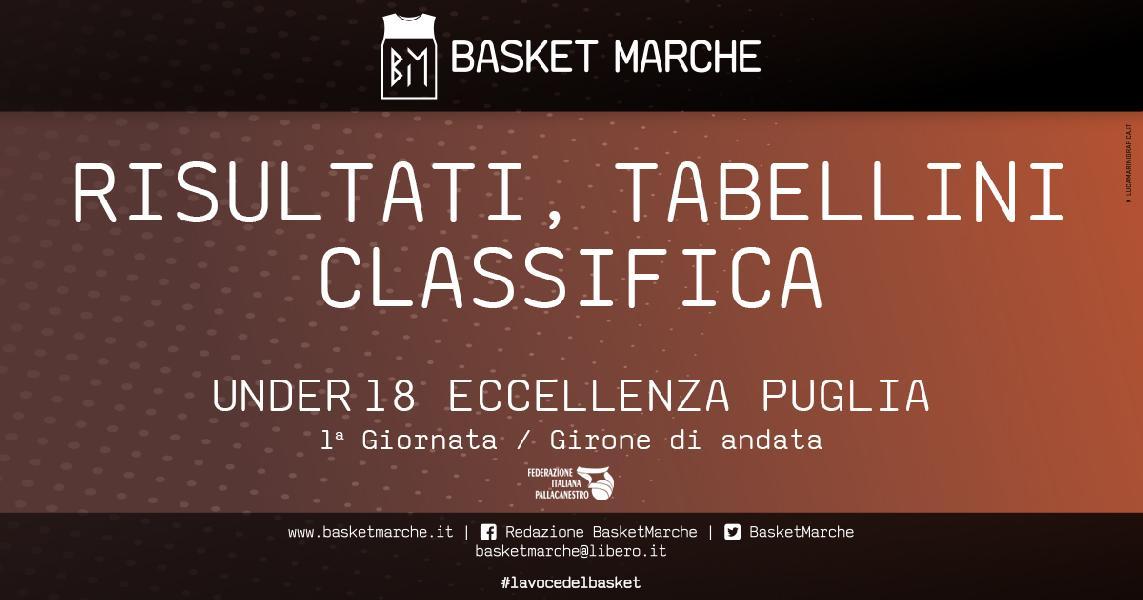https://www.basketmarche.it/immagini_articoli/13-04-2021/eccellenza-puglia-monteroni-basket-lecce-iniziano-vittoria-600.jpg