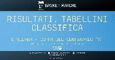 https://www.basketmarche.it/immagini_articoli/13-06-2021/silver-coppa-centenario-girone-vittorie-interne-recanati-montemarciano-120.jpg