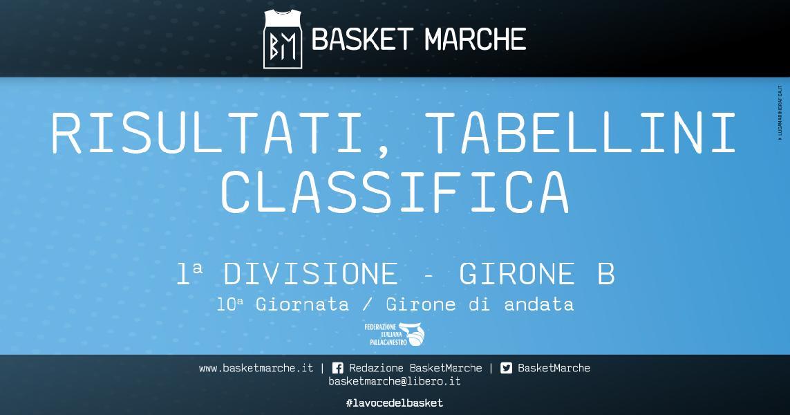 https://www.basketmarche.it/immagini_articoli/14-01-2020/prima-divisione-girone-polverigi-imbattuta-vittorie-sharks-titans-89ers-montemarciano-600.jpg