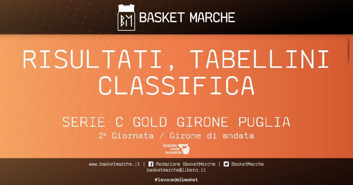 https://www.basketmarche.it/immagini_articoli/14-03-2021/serie-gold-puglia-live-risultati-finali-giornata-tempo-reale-600.jpg