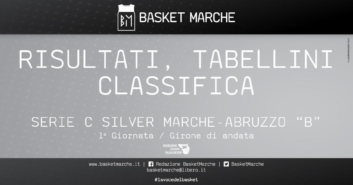 https://www.basketmarche.it/immagini_articoli/14-03-2021/serie-silver-girone-partono-piede-giusto-bartoli-mechanics-campli-600.jpg