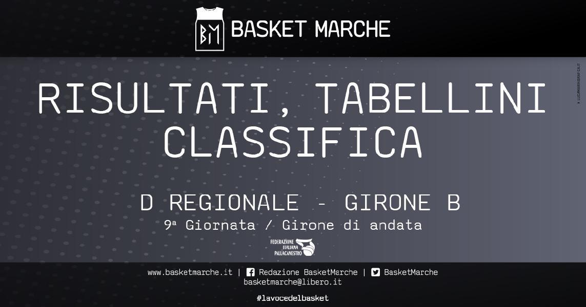 https://www.basketmarche.it/immagini_articoli/14-12-2019/regionale-girone-macerata-pedaso-severino-seconde-bene-picchio-sporting-600.jpg