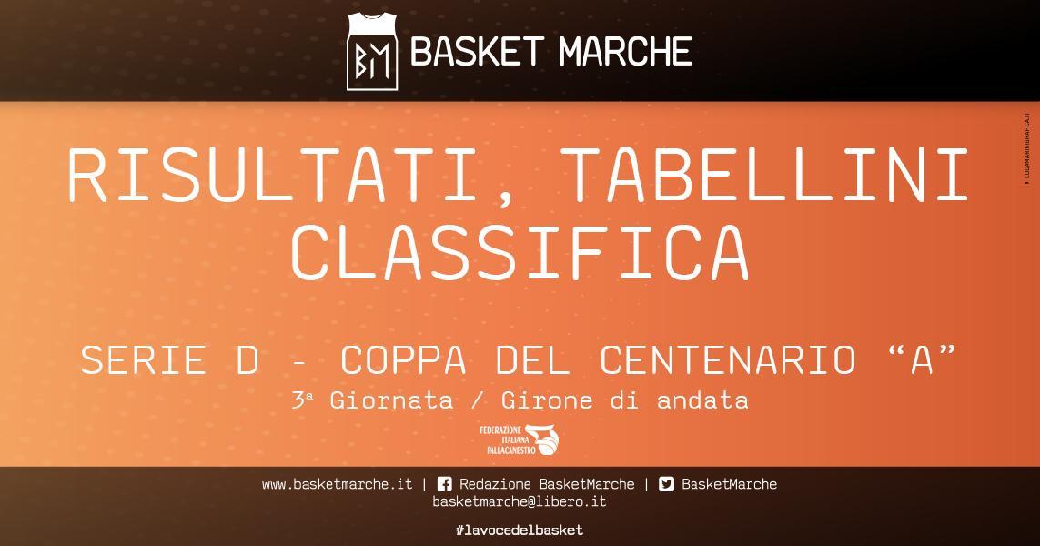 https://www.basketmarche.it/immagini_articoli/15-05-2021/serie-coppa-centenario-girone-netta-vittoria-esterna-basket-giovane-pesaro-600.jpg