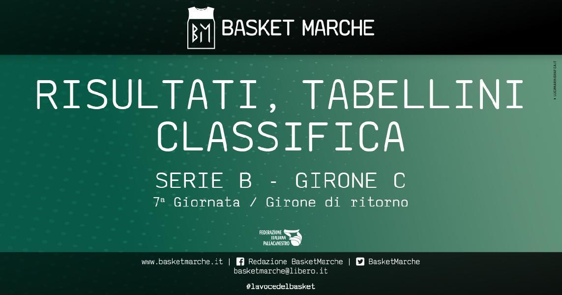 https://www.basketmarche.it/immagini_articoli/16-02-2020/serie-janus-fabriano-sola-testa-bene-cesena-chieti-civitanova-ozzano-jesi-campetto-derby-600.jpg