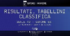 https://www.basketmarche.it/immagini_articoli/16-02-2020/serie-ravenna-fuga-bene-forl-verona-udine-mantova-ferrara-colpo-severo-120.jpg