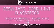 https://www.basketmarche.it/immagini_articoli/16-05-2021/femminile-basket-girls-ancona-allunga-thunder-posto-sconfitte-senigallia-pesaro-120.jpg