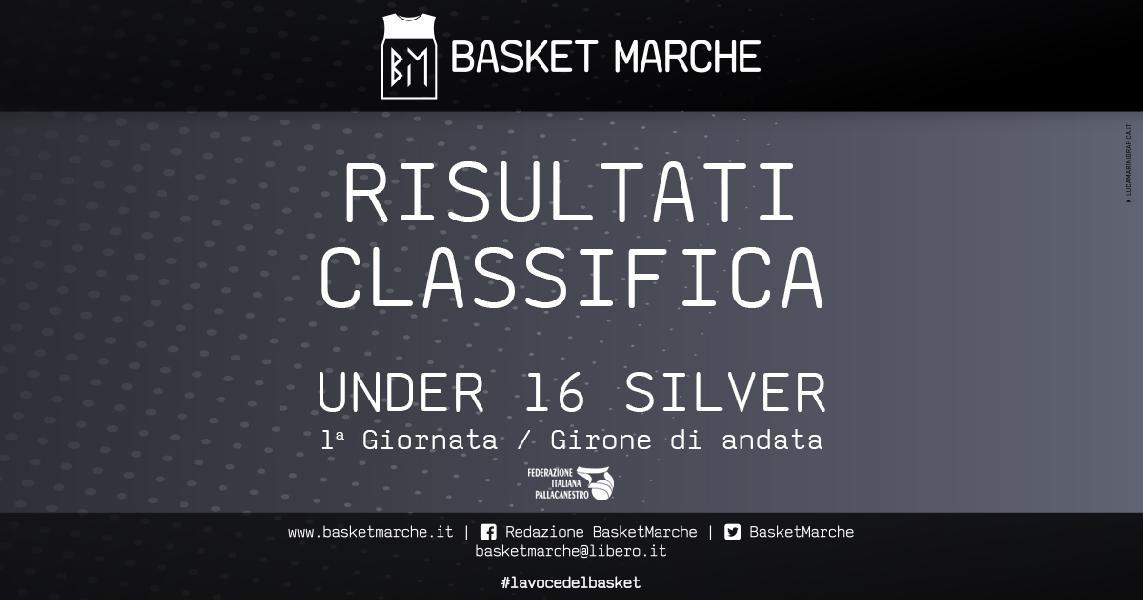 https://www.basketmarche.it/immagini_articoli/16-10-2019/under-silver-colpi-esterni-sacrata-tolentino-ascoli-bene-castelraimondo-600.jpg