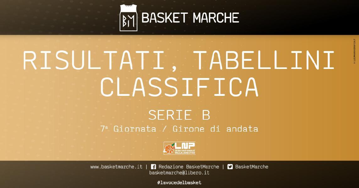 https://www.basketmarche.it/immagini_articoli/17-01-2021/serie-risultati-tabellini-gironi-vigevano-rieti-taranto-ancora-imbattute-600.jpg