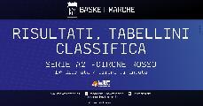 https://www.basketmarche.it/immagini_articoli/17-01-2021/serie-rosso-forl-fila-bene-severo-cento-overtime-premia-rieti-eurobasket-pistoia-120.jpg