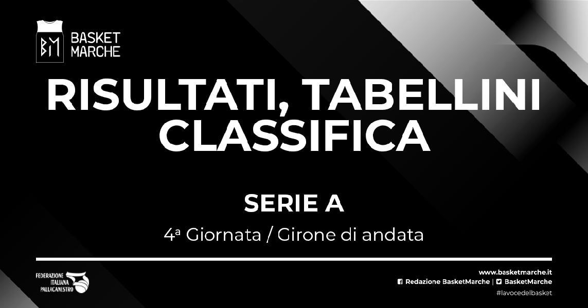 https://www.basketmarche.it/immagini_articoli/17-10-2021/serie-milano-virtus-imbattute-tortona-sassari-trento-corsare-bene-brindisi-brescia-cremona-600.jpg