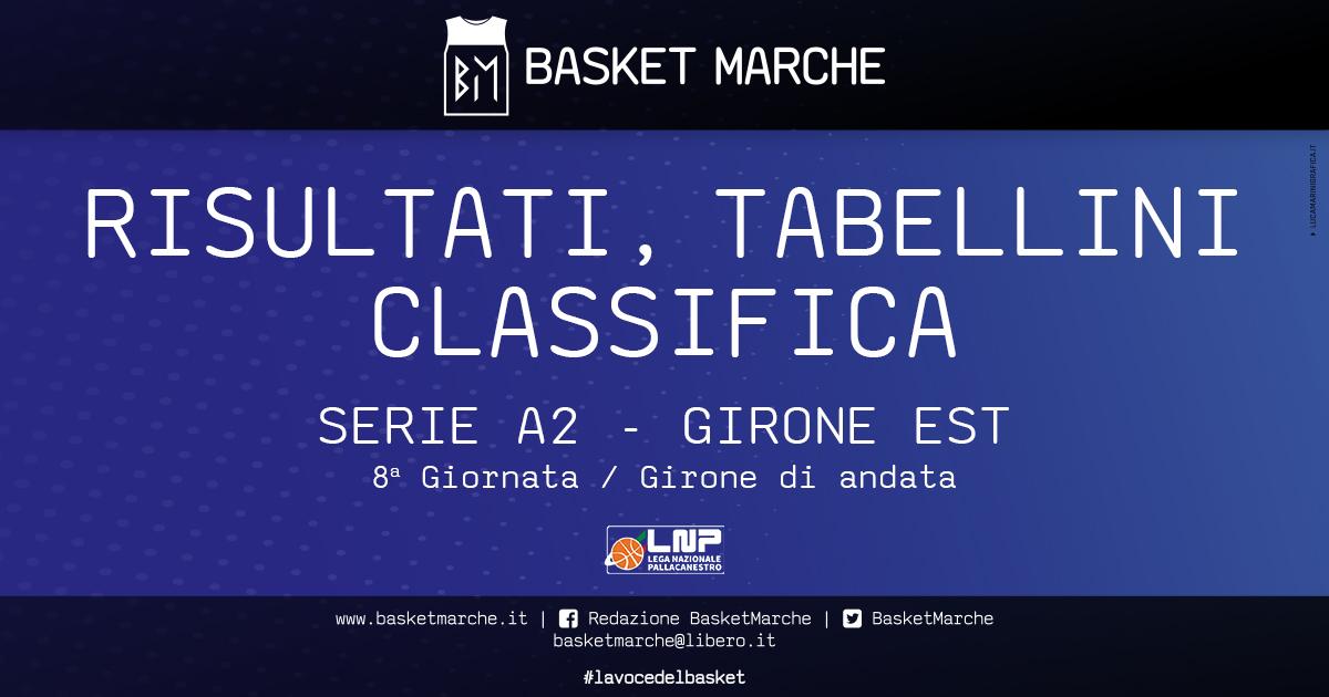 Serie A2: Verona capolista solitaria, bene Mantova, Piacenza, Udine, Roseto. Caserta riparte - Serie A2 Girone Est - Basketmarche.it