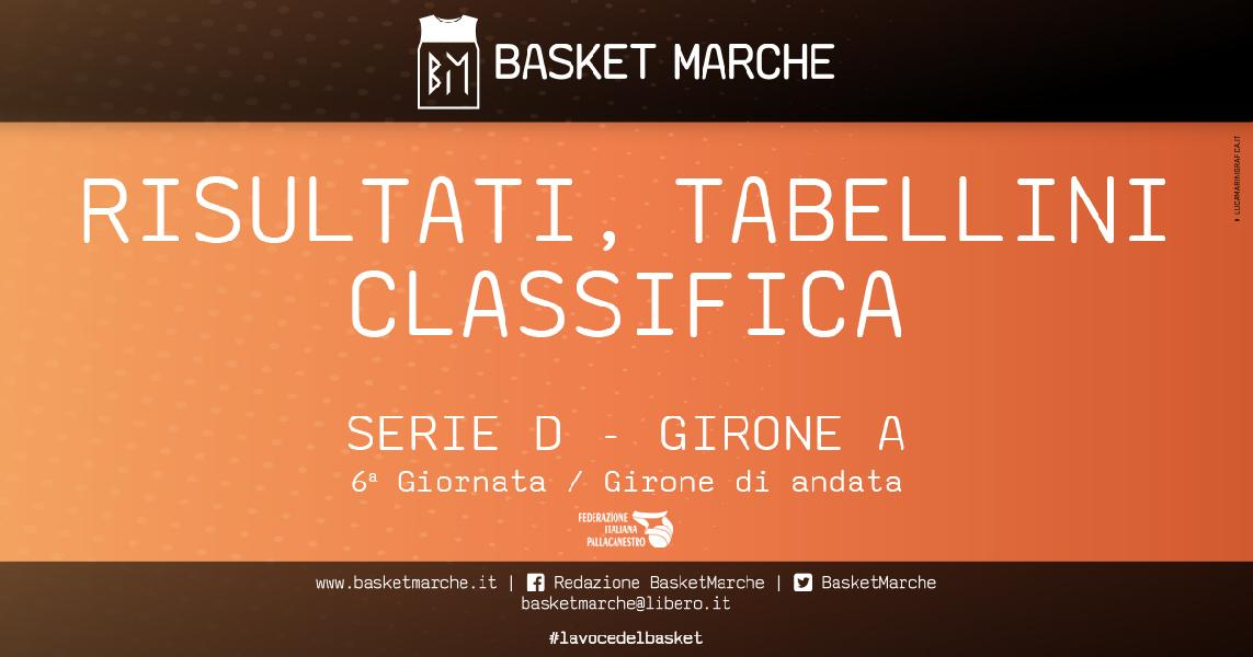 https://www.basketmarche.it/immagini_articoli/17-11-2019/regionale-girone-angels-imbattuti-fuga-bene-auximum-castelfidardo-600.jpg