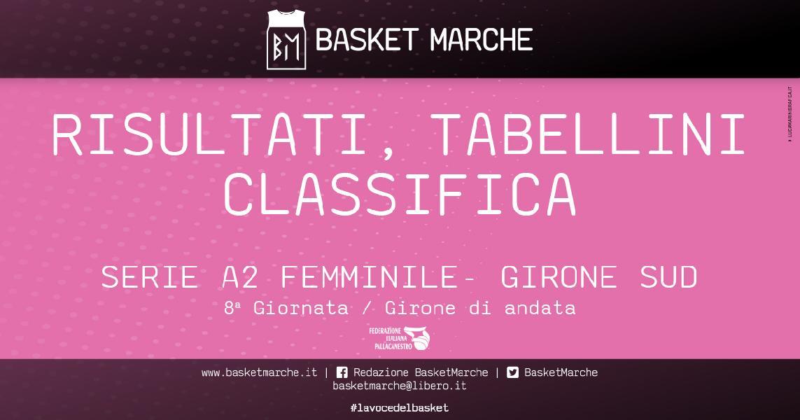 https://www.basketmarche.it/immagini_articoli/17-11-2019/serie-femminile-colpi-esterni-umbertide-spezia-galli-faenza-bene-cagliari-gare-rinviate-600.jpg
