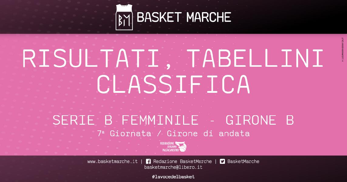 Serie B Femminile Progresso Bologna Imbattuta Vittorie Per Basket Girls San Lazzaro E Rimini Serie B Femminile Emilia Romagna Marche Girone B
