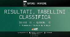 https://www.basketmarche.it/immagini_articoli/17-11-2019/serie-piacenza-cento-testa-fabriano-civitanova-ozzano-derby-bene-chieti-cesena-120.jpg