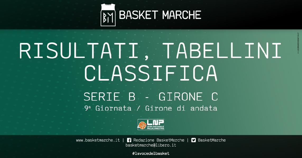 https://www.basketmarche.it/immagini_articoli/17-11-2019/serie-piacenza-cento-testa-fabriano-civitanova-ozzano-derby-bene-chieti-cesena-600.jpg
