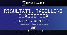 https://www.basketmarche.it/immagini_articoli/17-11-2019/serie-verona-capolista-solitaria-bene-mantova-piacenza-udine-roseto-caserta-riparte-120.jpg