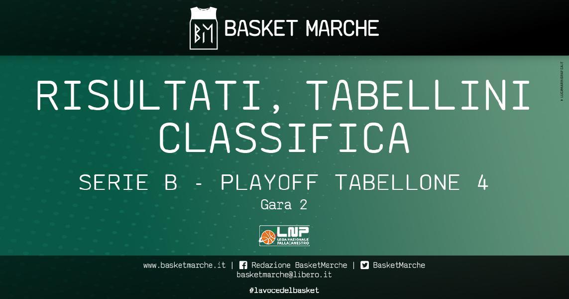 https://www.basketmarche.it/immagini_articoli/18-05-2021/playoff-tabellone-gara-rieti-roseto-nard-vanno-vicenza-impatta-serie-600.jpg