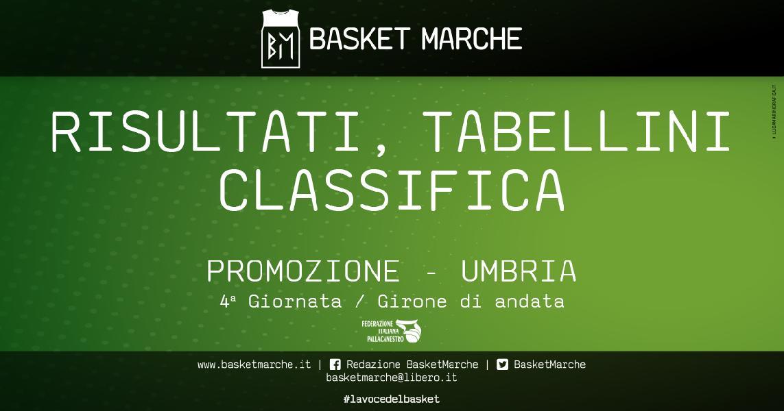 https://www.basketmarche.it/immagini_articoli/18-11-2019/promozione-umbria-soriano-capolista-imbattuta-bene-altotevere-pontevecchio-colpi-esterni-arrapaho-spello-600.jpg