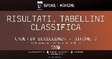 https://www.basketmarche.it/immagini_articoli/18-11-2019/under-eccellenza-girone-pesaro-ferrara-testa-bene-jesi-rimini-colpi-esterni-imola-reggiana-120.jpg