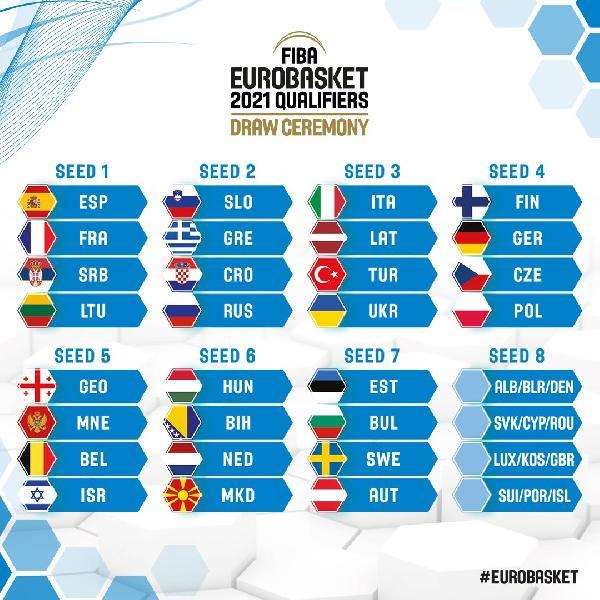 https://www.basketmarche.it/immagini_articoli/19-07-2019/eurobasket-2021-litalia-giocher-qualificazioni-nonostante-qualificata-diritto-600.jpg