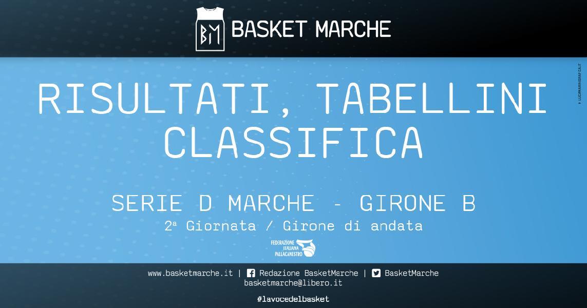 https://www.basketmarche.it/immagini_articoli/19-10-2019/regionale-girone-gare-sabato-bene-ascoli-morrovalle-colpo-esterno-pedaso-600.jpg