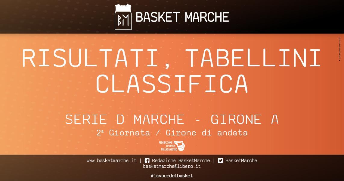 https://www.basketmarche.it/immagini_articoli/19-10-2019/regionale-girone-gare-sabato-vittorie-auximum-santarcangelo-castelfidardo-600.jpg