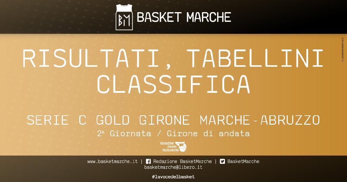 https://www.basketmarche.it/immagini_articoli/20-03-2021/serie-gold-doppia-vittoria-interna-bramante-pesaro-pisaurum-pesaro-600.jpg