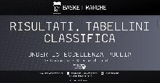 https://www.basketmarche.it/immagini_articoli/20-04-2021/eccellenza-giornata-gironi-vittorie-basket-angel-manfredonia-aurora-brindisi-120.jpg