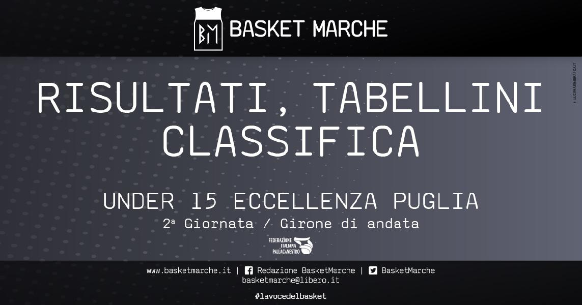 https://www.basketmarche.it/immagini_articoli/20-04-2021/eccellenza-giornata-gironi-vittorie-basket-angel-manfredonia-aurora-brindisi-600.jpg