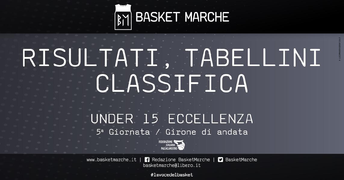 https://www.basketmarche.it/immagini_articoli/20-05-2021/eccellenza-chiuso-girone-andata-pesaro-unica-imbattuta-seguono-stamura-sporting-600.jpg