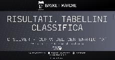 https://www.basketmarche.it/immagini_articoli/20-06-2021/silver-coppa-centenario-girone-ultime-giornata-vittorie-urbania-montemarciano-120.jpg