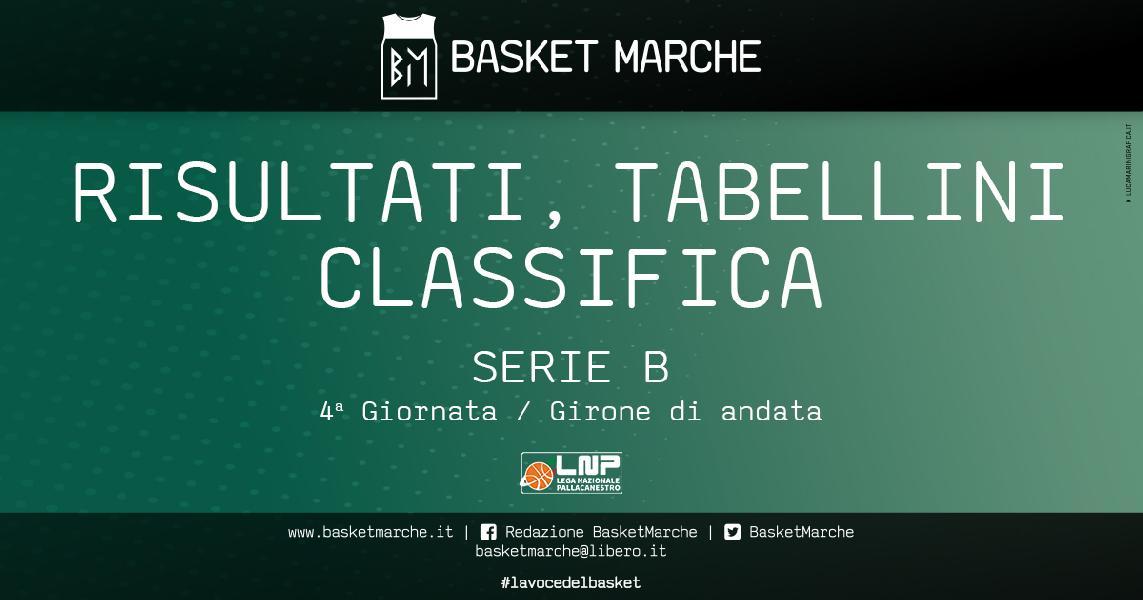 https://www.basketmarche.it/immagini_articoli/20-12-2020/serie-risultati-tabellini-quarta-giornata-gironi-600.jpg