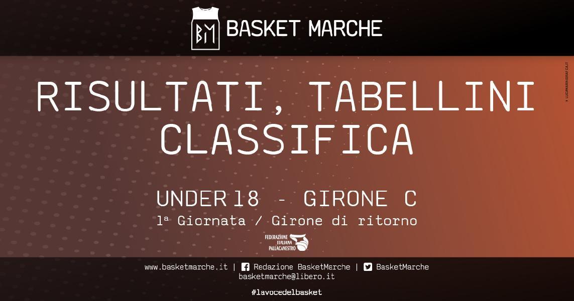 https://www.basketmarche.it/immagini_articoli/21-01-2020/under-eccellenza-girone-rimini-stoppa-bene-jesi-roseto-virtus-prima-gioia-lanciano-600.jpg