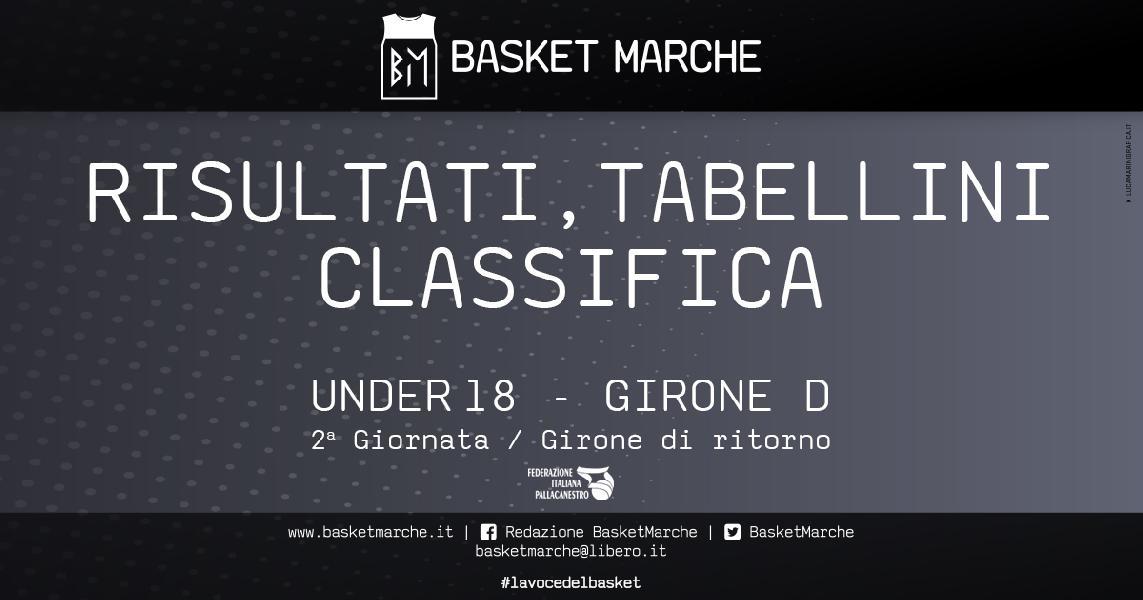https://www.basketmarche.it/immagini_articoli/21-01-2020/under-eccellenza-girone-vittorie-interne-pontevecchio-perugia-trapani-paolo-corsare-600.jpg