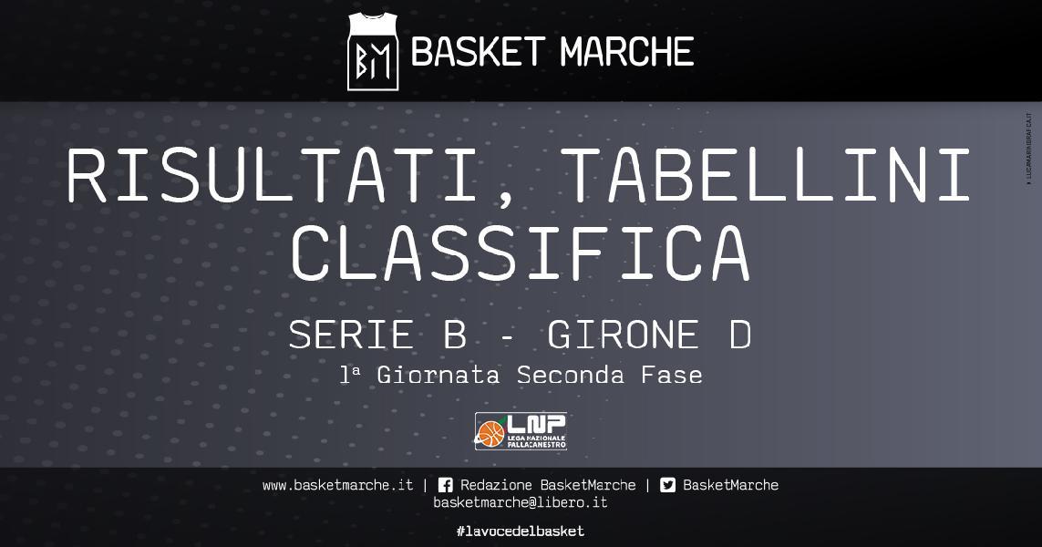 https://www.basketmarche.it/immagini_articoli/21-03-2021/serie-girone-taranto-sbanca-rieti-bene-sant-antimo-salerno-pozzuoli-catanzaro-ruvo-nard-corsare-600.jpg