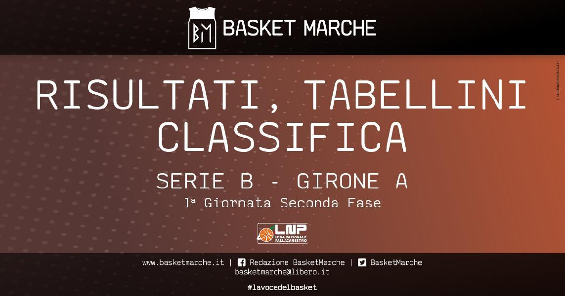 https://www.basketmarche.it/immagini_articoli/21-03-2021/serie-girone-vittorie-esterne-miniato-piombino-empoli-chiusi-bene-faenza-cesena-600.jpg