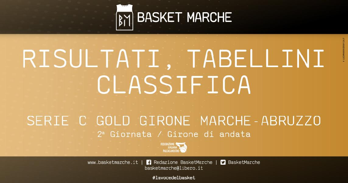 https://www.basketmarche.it/immagini_articoli/21-03-2021/serie-gold-bramante-pesaro-pescara-basket-ancora-imbattute-prima-gioia-pisaurum-600.jpg