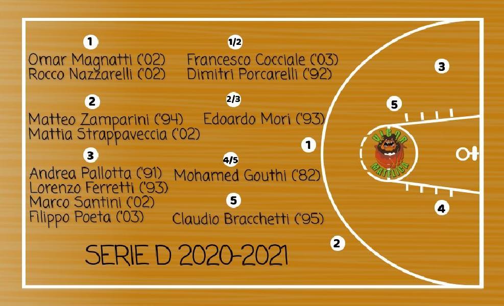 https://www.basketmarche.it/immagini_articoli/21-09-2020/vigor-matelica-ufficializzato-roster-serie-sono-volti-600.jpg