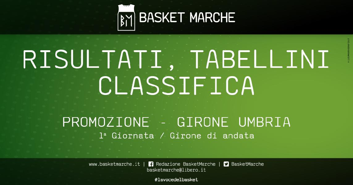 https://www.basketmarche.it/immagini_articoli/21-10-2019/promozione-umbria-vittorie-trasferta-bastia-altotevere-flyers-partono-forte-soriano-virus-600.jpg