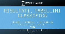 https://www.basketmarche.it/immagini_articoli/21-10-2019/regionale-girone-pedaso-macerata-imbattute-vittorie-sporting-ascoli-88ers-morrovalle-120.jpg
