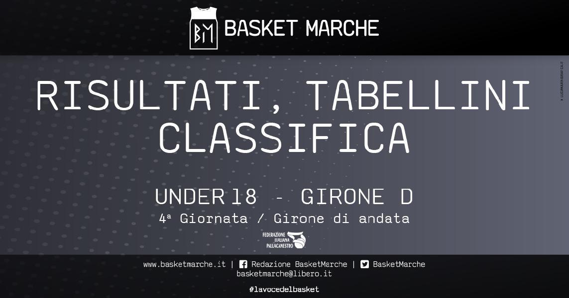 https://www.basketmarche.it/immagini_articoli/21-10-2019/under-girone-roma-bene-stella-azzurra-livorno-uisp-xviii-paolo-ostiense-600.jpg