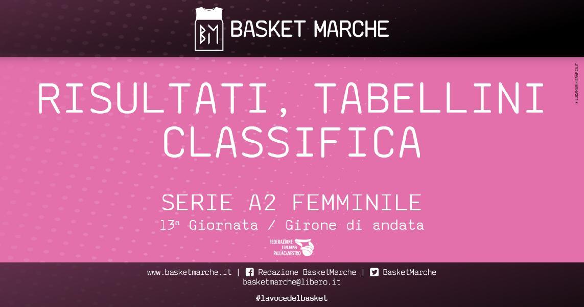 https://www.basketmarche.it/immagini_articoli/22-12-2019/femminile-campobasso-spezia-comando-bene-selargius-umbertide-faenza-galli-600.jpg