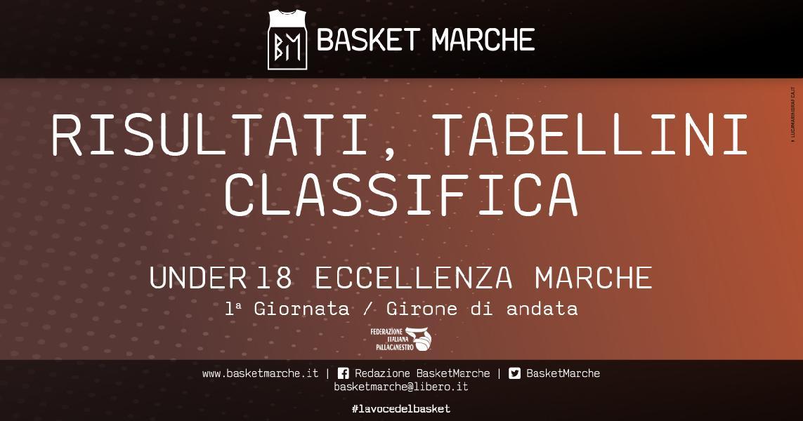 https://www.basketmarche.it/immagini_articoli/23-04-2021/eccellenza-partono-forte-pesaro-basket-giovane-pesaro-stamura-ancona-600.jpg
