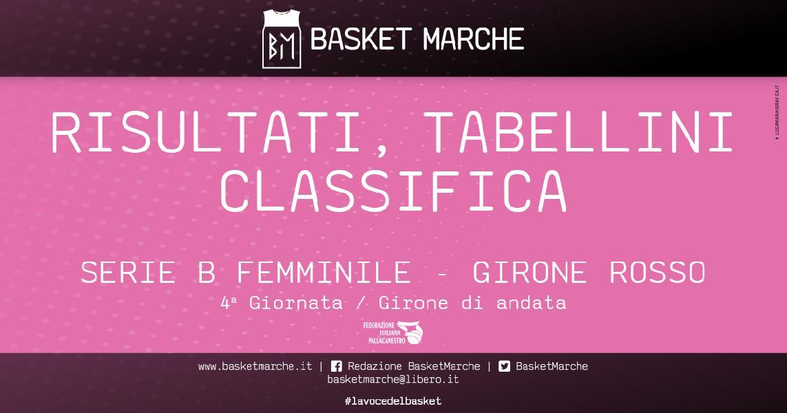 https://www.basketmarche.it/immagini_articoli/23-05-2021/femminile-basket-girls-ancona-decima-fila-bene-lazzaro-rimini-600.jpg