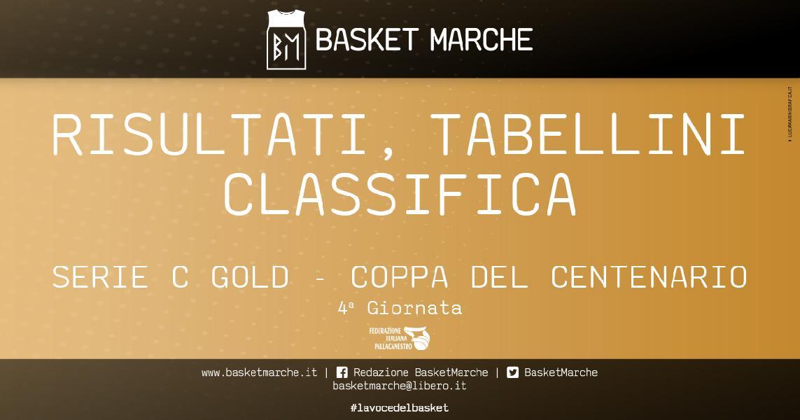 https://www.basketmarche.it/immagini_articoli/23-05-2021/gold-coppa-centenario-successi-esterni-foligno-valdiceppo-osimo-aquila-chieti-univa-vittoria-casa-600.jpg