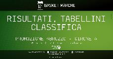 https://www.basketmarche.it/immagini_articoli/23-05-2021/promozione-abruzzo-girone-basket-ortona-chiude-fase-comando-prima-gioia-salvo-120.jpg